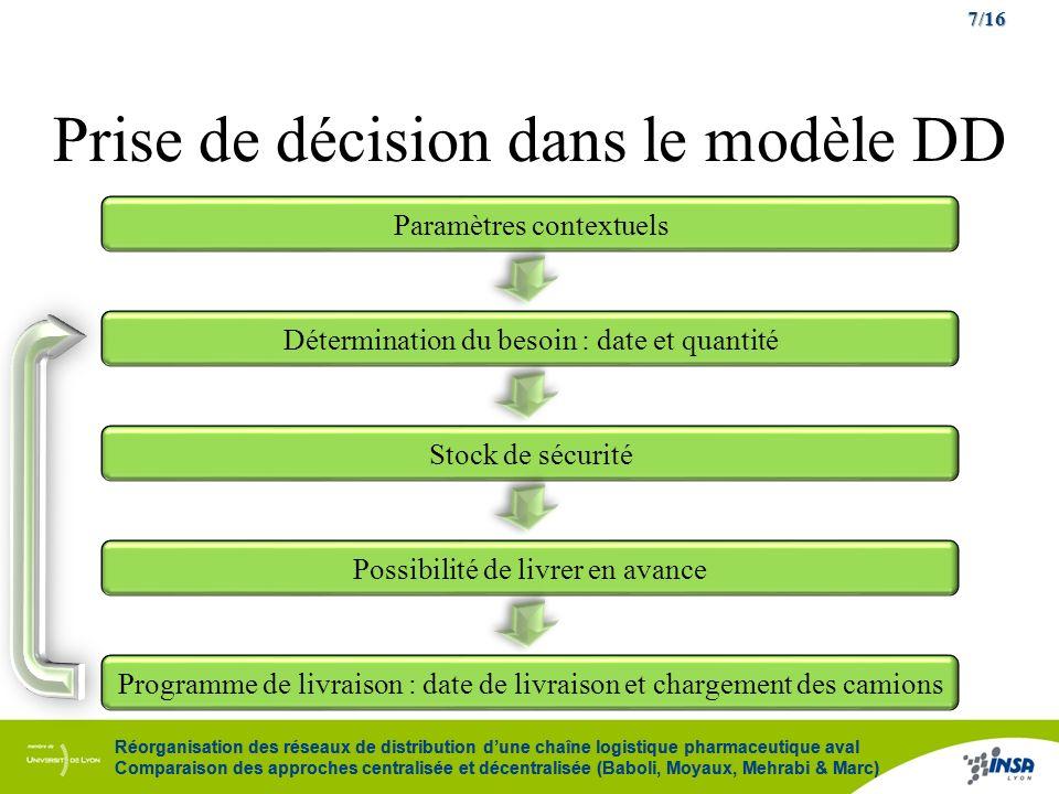 7/16 Réorganisation des réseaux de distribution dune chaîne logistique pharmaceutique aval Comparaison des approches centralisée et décentralisée (Bab
