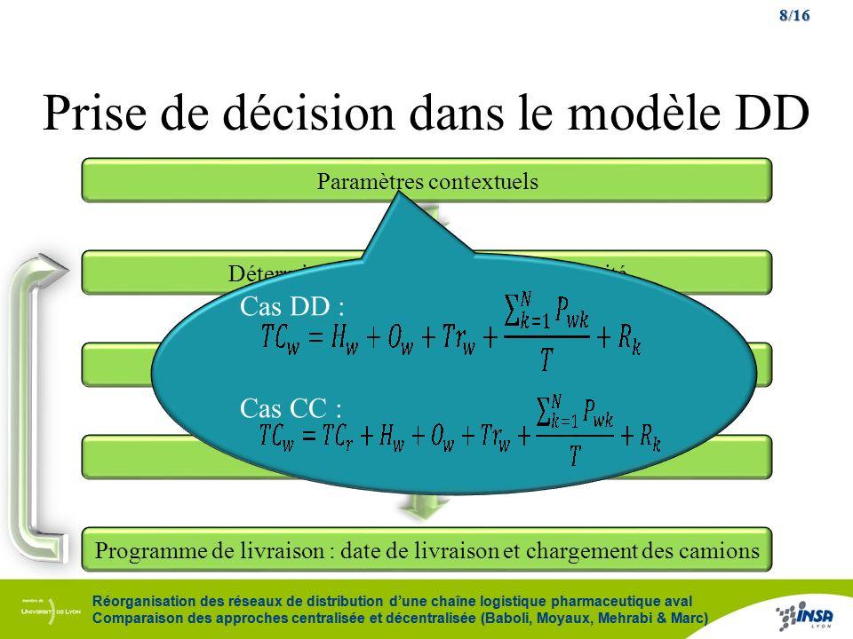 8/16 Réorganisation des réseaux de distribution dune chaîne logistique pharmaceutique aval Comparaison des approches centralisée et décentralisée (Bab