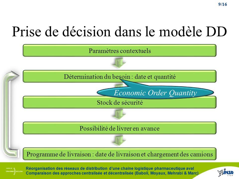 9/16 Réorganisation des réseaux de distribution dune chaîne logistique pharmaceutique aval Comparaison des approches centralisée et décentralisée (Bab