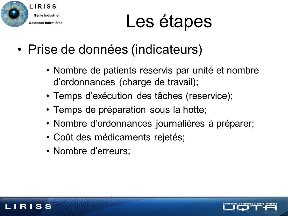 Les étapes Prise de données (indicateurs) Nombre de patients reservis par unité et nombre dordonnances (charge de travail); Temps dexécution des tâche