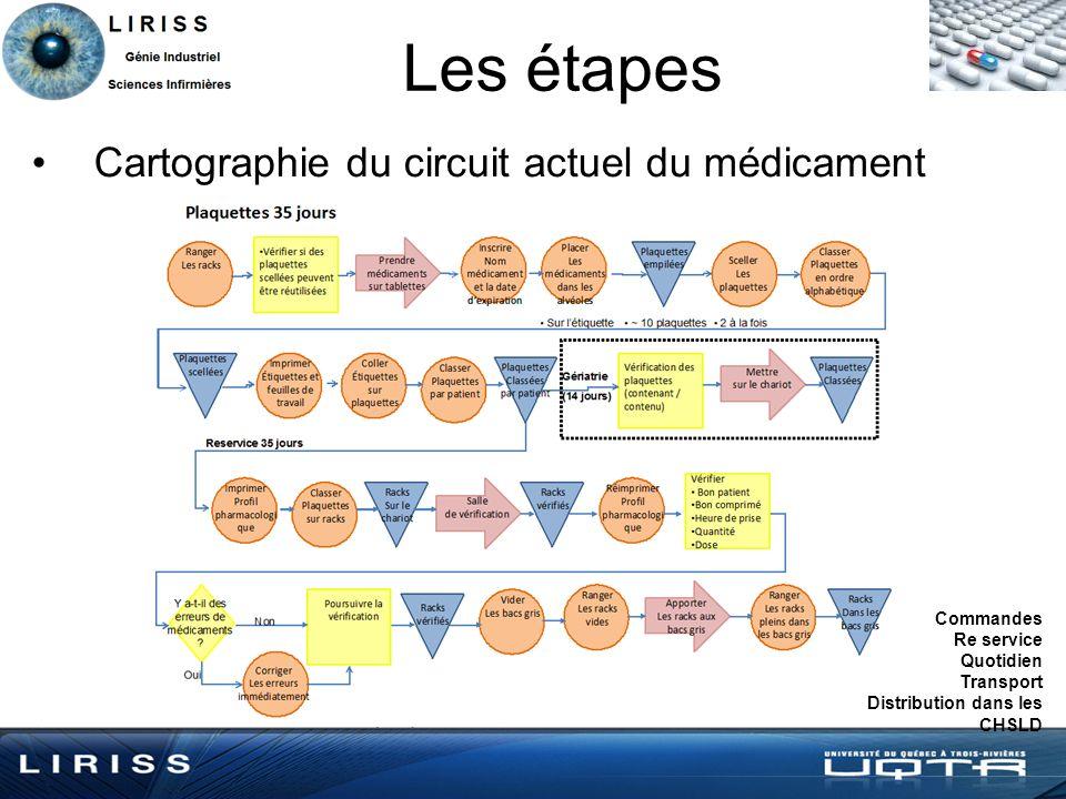 Les étapes Cartographie du circuit actuel du médicament Commandes Re service Quotidien Transport Distribution dans les CHSLD