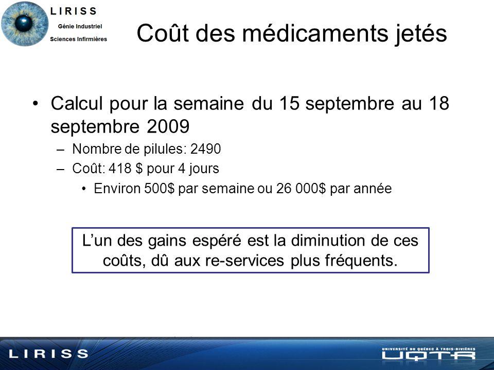 Coût des médicaments jetés Calcul pour la semaine du 15 septembre au 18 septembre 2009 –Nombre de pilules: 2490 –Coût: 418 $ pour 4 jours Environ 500$ par semaine ou 26 000$ par année Lun des gains espéré est la diminution de ces coûts, dû aux re-services plus fréquents.