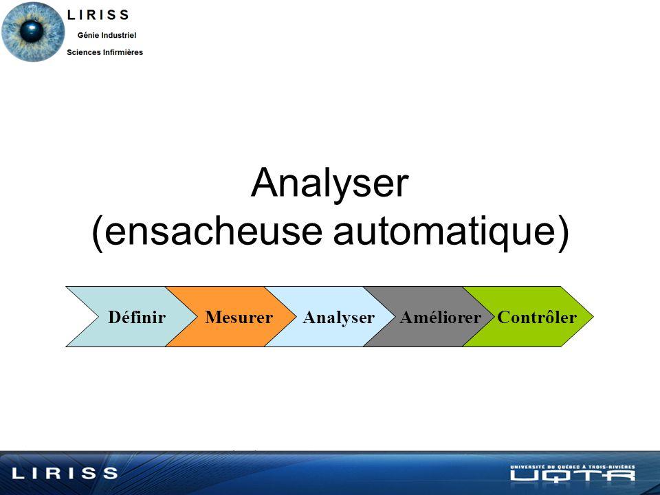 Analyser (ensacheuse automatique) Définir Mesurer Analyser Améliorer Contrôler