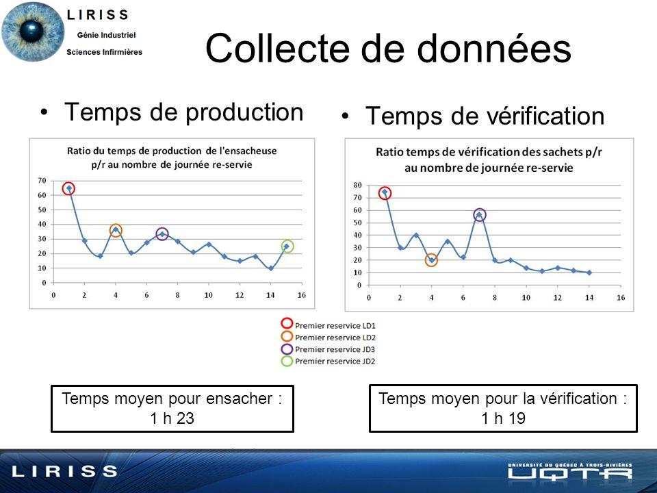 Collecte de données Temps de production Temps de vérification Temps moyen pour ensacher : 1 h 23 Temps moyen pour la vérification : 1 h 19