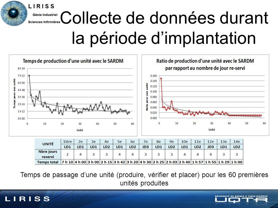 Collecte de données durant la période dimplantation Temps de passage dune unité (produire, vérifier et placer) pour les 60 premières unités produites