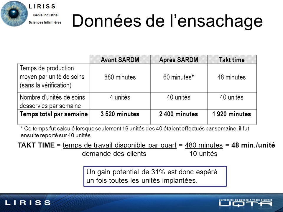 Données de lensachage TAKT TIME = temps de travail disponible par quart = 480 minutes = 48 min./unité demande des clients 10 unités Avant SARDMAprès S