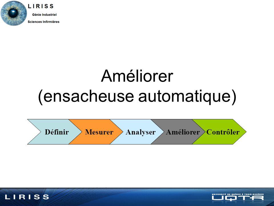 Améliorer (ensacheuse automatique) Définir Mesurer Analyser Améliorer Contrôler