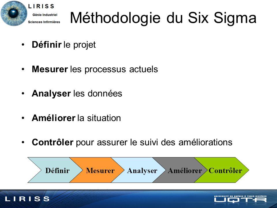 Méthodologie du Six Sigma Définir Mesurer Analyser Améliorer Contrôler Définir le projet Mesurer les processus actuels Analyser les données Améliorer la situation Contrôler pour assurer le suivi des améliorations