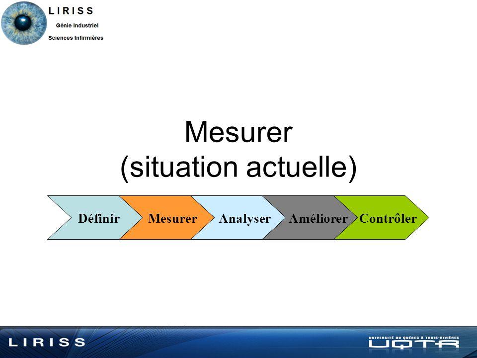 Mesurer (situation actuelle) Définir Mesurer Analyser Améliorer Contrôler