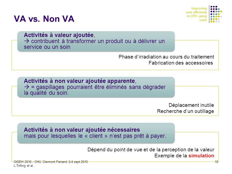 Improving care efficienty in CPO using Lean VA vs. Non VA Activités à valeur ajoutée, contribuent à transformer un produit ou à délivrer un service ou