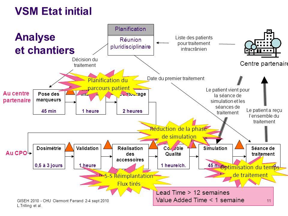 Improving care efficienty in CPO using Lean GISEH 2010 - CHU Clermont Ferrand 2-4 sept 2010 L.Trilling et al. 11 Centre partenaire Pose des marqueurs