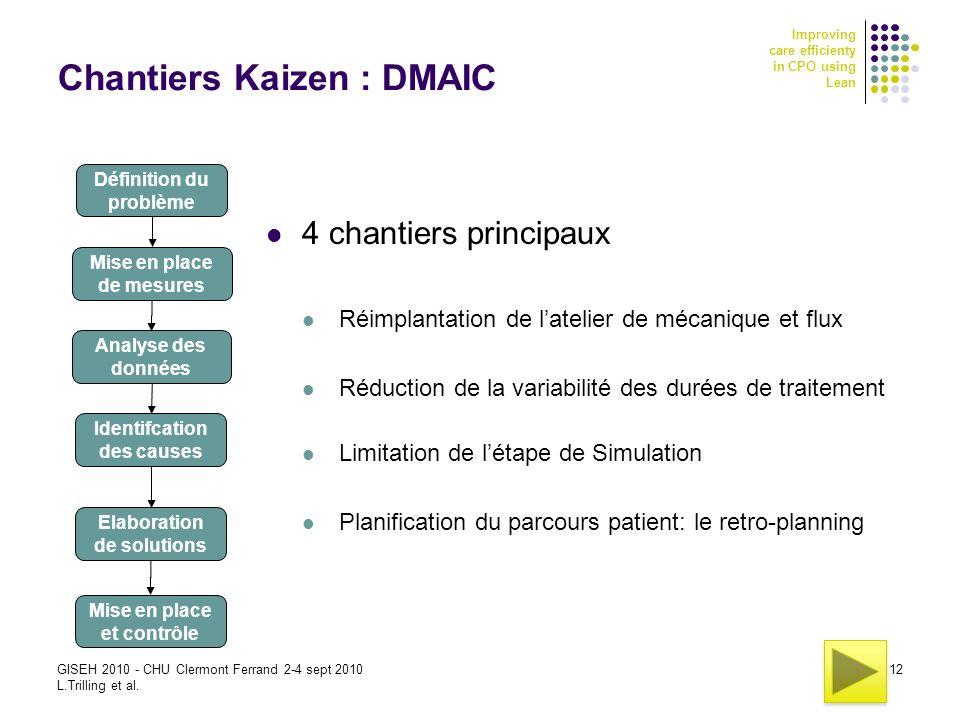 Improving care efficienty in CPO using Lean GISEH 2010 - CHU Clermont Ferrand 2-4 sept 2010 L.Trilling et al. 12 Chantiers Kaizen : DMAIC 4 chantiers