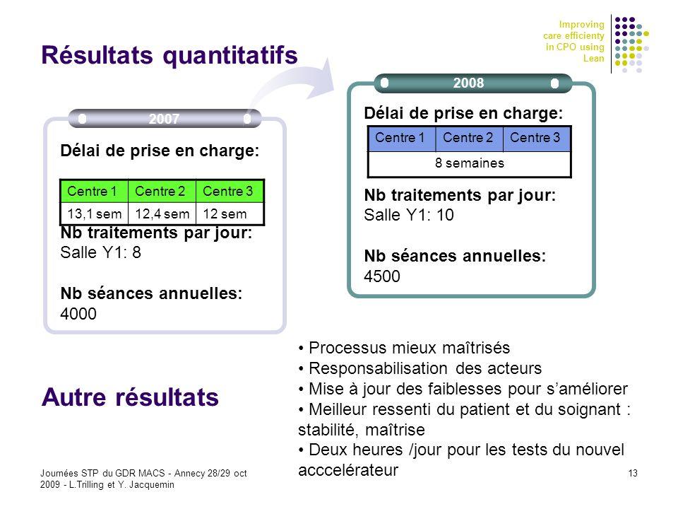 Improving care efficienty in CPO using Lean Journées STP du GDR MACS - Annecy 28/29 oct 2009 - L.Trilling et Y. Jacquemin 13 2008 Délai de prise en ch