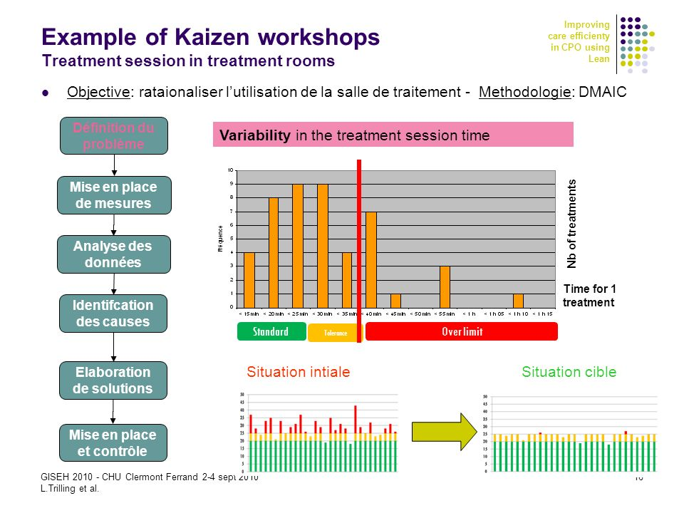 Improving care efficienty in CPO using Lean GISEH 2010 - CHU Clermont Ferrand 2-4 sept 2010 L.Trilling et al. 16 Example of Kaizen workshops Treatment