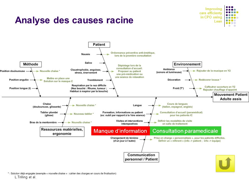 Improving care efficienty in CPO using Lean GISEH 2010 - CHU Clermont Ferrand 2-4 sept 2010 L.Trilling et al. 19 Analyse des causes racine Manque dinf