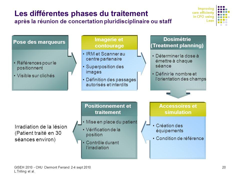 Improving care efficienty in CPO using Lean GISEH 2010 - CHU Clermont Ferrand 2-4 sept 2010 L.Trilling et al. 20 Les différentes phases du traitement