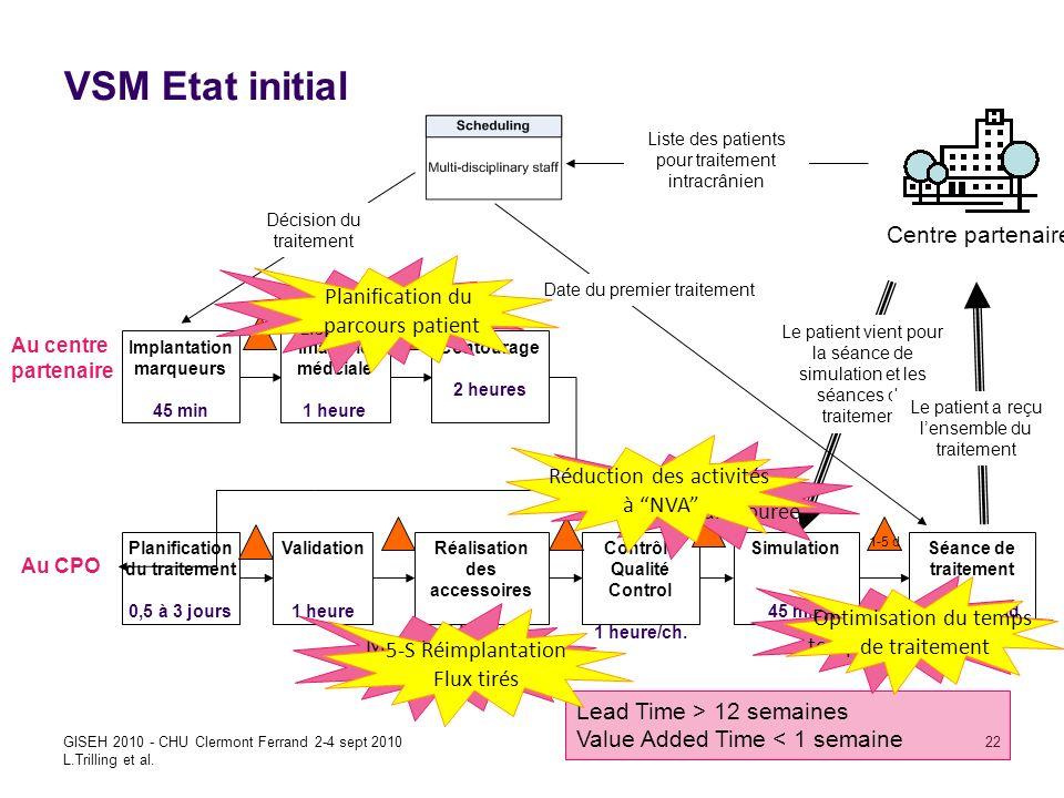 Improving care efficienty in CPO using Lean GISEH 2010 - CHU Clermont Ferrand 2-4 sept 2010 L.Trilling et al. 22 Centre partenaire Implantation marque