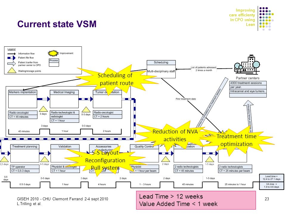 Improving care efficienty in CPO using Lean GISEH 2010 - CHU Clermont Ferrand 2-4 sept 2010 L.Trilling et al. 23 Current state VSM Lead Time > 12 week