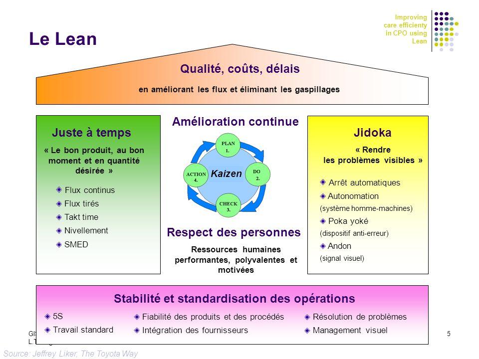 Improving care efficienty in CPO using Lean GISEH 2010 - CHU Clermont Ferrand 2-4 sept 2010 L.Trilling et al. 5 Le Lean Juste à temps Jidoka Qualité,