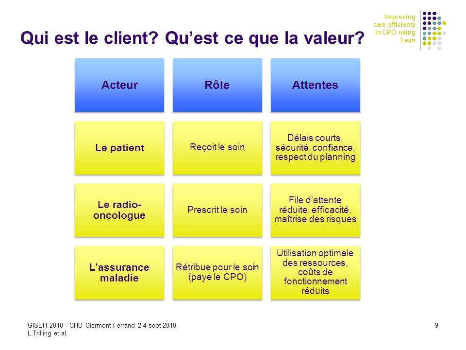 Improving care efficienty in CPO using Lean Qui est le client? Quest ce que la valeur? GISEH 2010 - CHU Clermont Ferrand 2-4 sept 2010 L.Trilling et a