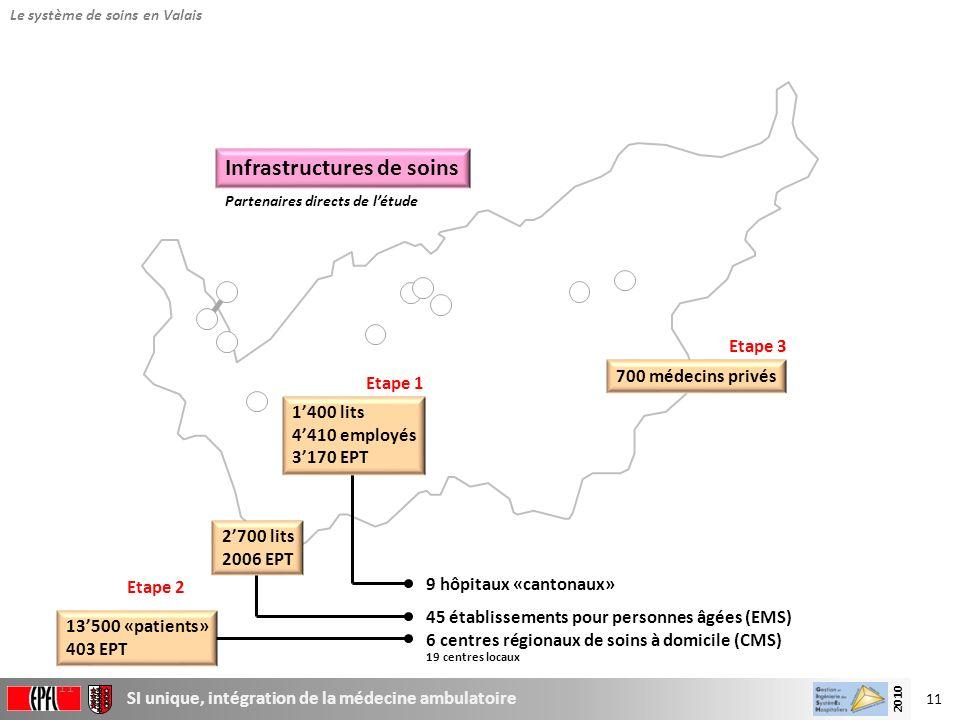 11 SI unique, intégration de la médecine ambulatoire 2010 11 45 établissements pour personnes âgées (EMS) 9 hôpitaux «cantonaux» 6 centres régionaux d