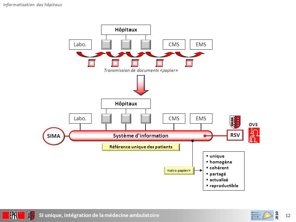 12 SI unique, intégration de la médecine ambulatoire 2010 12 Transmission de documents «papier» Système dinformation Référence unique des patients Hôp