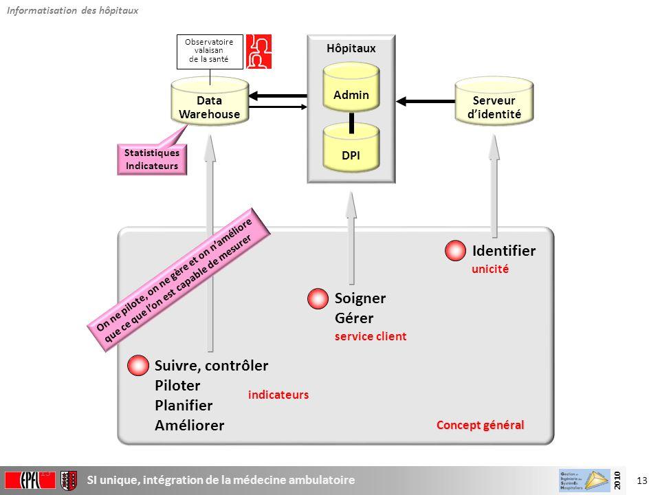 13 SI unique, intégration de la médecine ambulatoire 2010 13 Concept général Serveur didentité DPI Admin Hôpitaux Data Warehouse Identifier unicité So