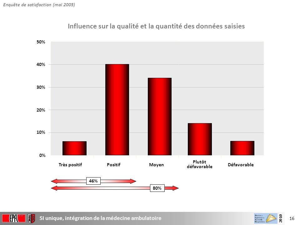 16 SI unique, intégration de la médecine ambulatoire 2010 16 0% 10% 20% 30% 40% 50% Très positifPositifMoyen Plutôt défavorable Défavorable Influence