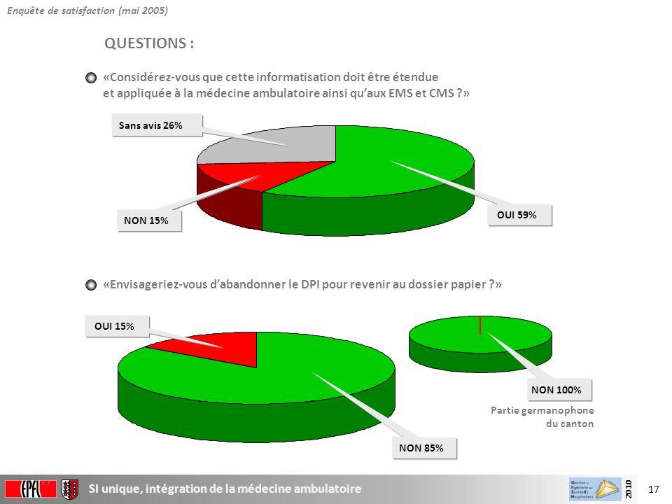 17 SI unique, intégration de la médecine ambulatoire 2010 17 «Envisageriez-vous dabandonner le DPI pour revenir au dossier papier ?» NON 85% OUI 15% Q