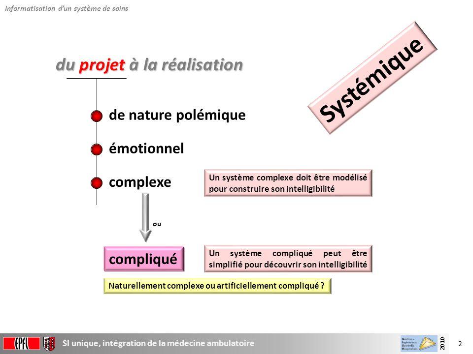 3 SI unique, intégration de la médecine ambulatoire 2010 Loptimisation dun sous-système conduit (souvent) àla sous-optimisation du système .
