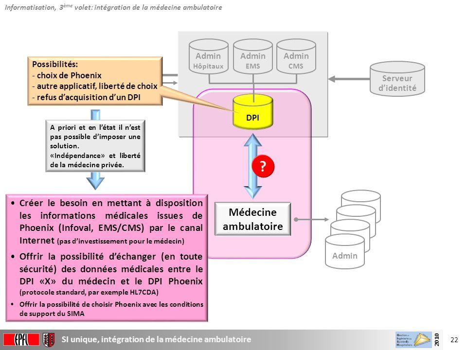 22 SI unique, intégration de la médecine ambulatoire 2010 Data Warehouse Serveur didentité Admin CMS Admin EMS Admin Hôpitaux DPI Médecine ambulatoire