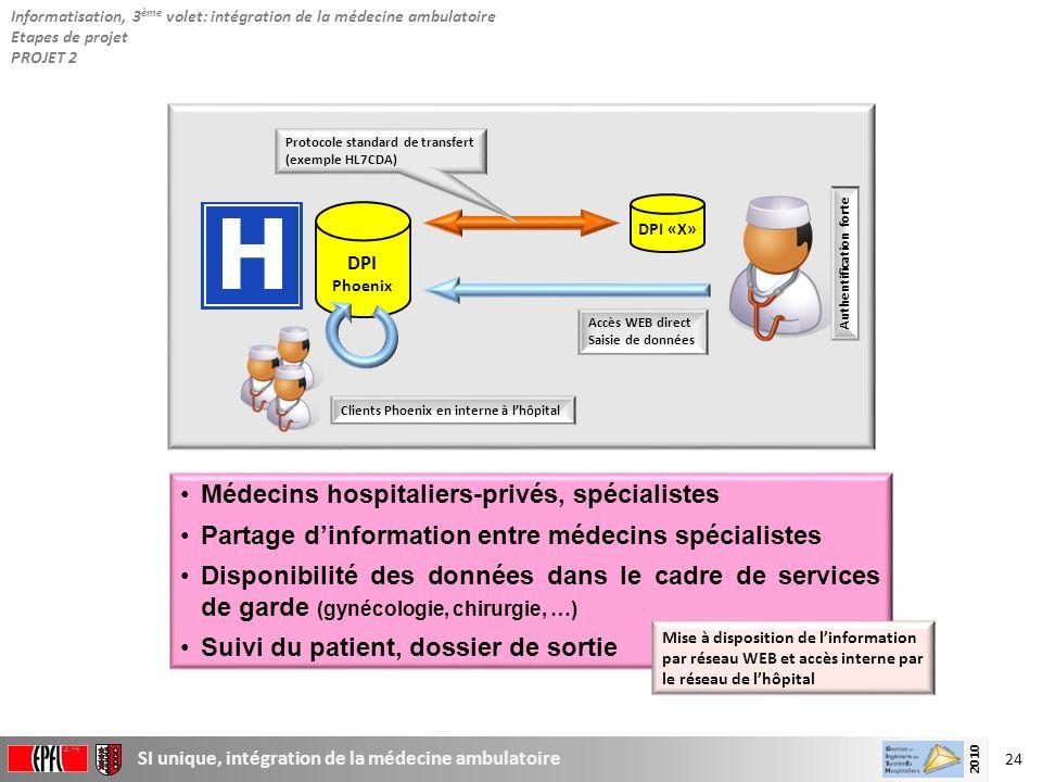 24 SI unique, intégration de la médecine ambulatoire 2010 24 Médecins hospitaliers-privés, spécialistes Partage dinformation entre médecins spécialist