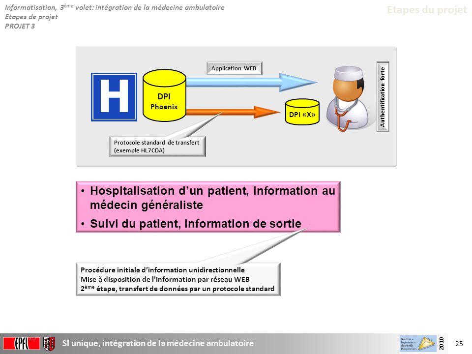 25 SI unique, intégration de la médecine ambulatoire 2010 25 Etapes du projet Hospitalisation dun patient, information au médecin généraliste Suivi du