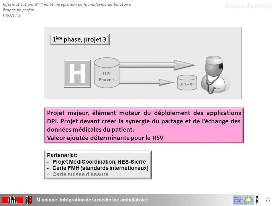 26 SI unique, intégration de la médecine ambulatoire 2010 26 1 ère phase, projet 3 Etapes du projet DPI «X» DPI Phoenix Projet majeur, élément moteur