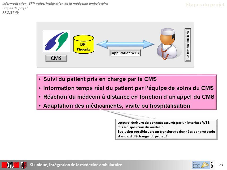 28 SI unique, intégration de la médecine ambulatoire 2010 28 Etapes du projet Suivi du patient pris en charge par le CMS Information temps réel du pat