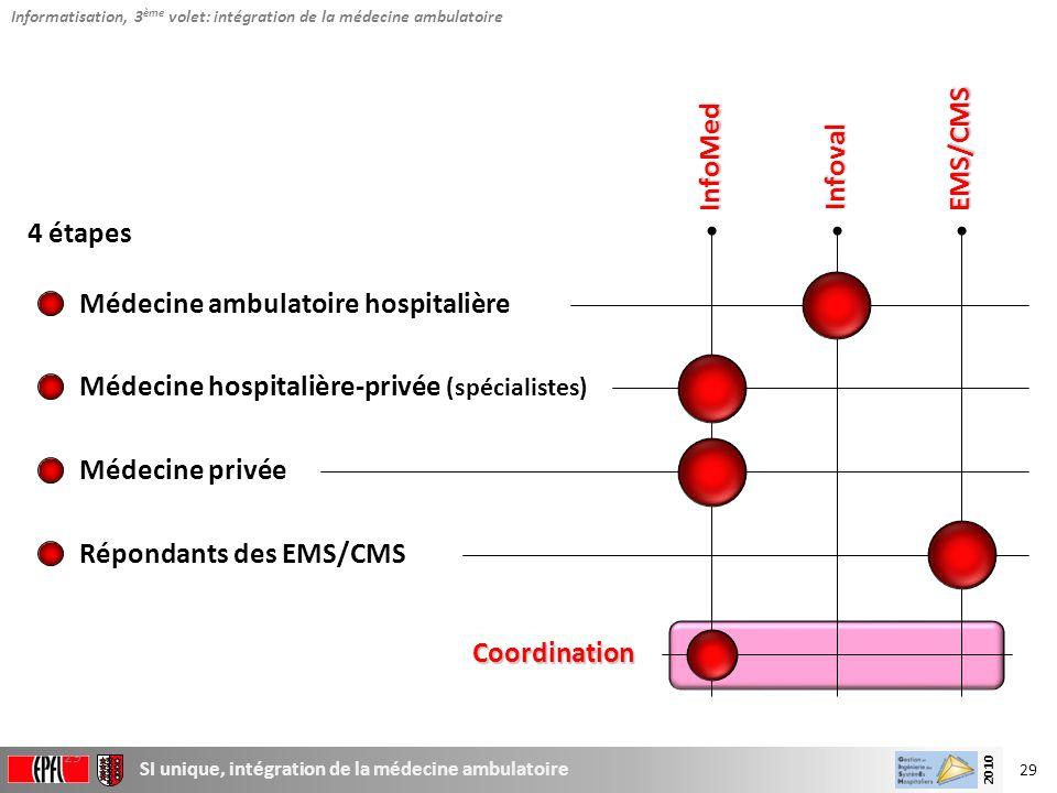 29 SI unique, intégration de la médecine ambulatoire 2010 29 Coordination 4 étapes Médecine ambulatoire hospitalière Médecine hospitalière-privée (spé