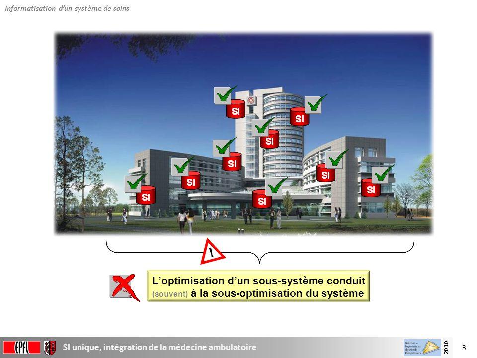 3 SI unique, intégration de la médecine ambulatoire 2010 Loptimisation dun sous-système conduit (souvent) àla sous-optimisation du système ! Loptimisa