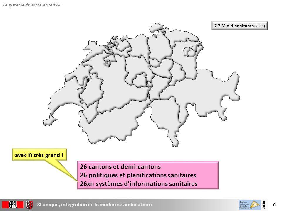 6 SI unique, intégration de la médecine ambulatoire 2010 Le système de santé en SUISSE 26 cantons et demi-cantons 26 politiques et planifications sani