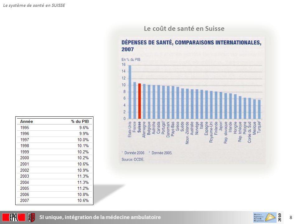 8 SI unique, intégration de la médecine ambulatoire 2010 8 Le système de santé en SUISSE Le coût de santé en Suisse