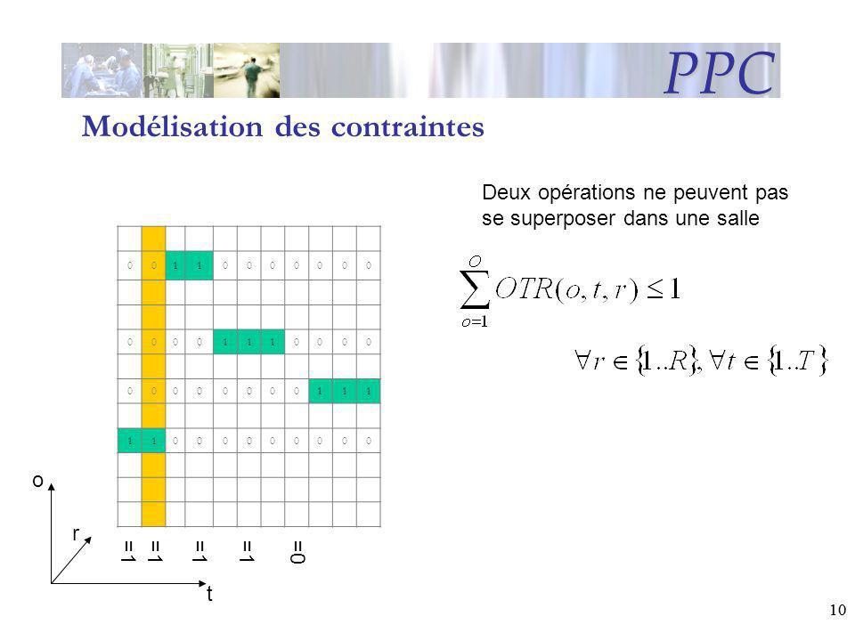 10 PPC t r o Modélisation des contraintes Deux opérations ne peuvent pas se superposer dans une salle 00110000000 00001110000 00000000111 11000000000