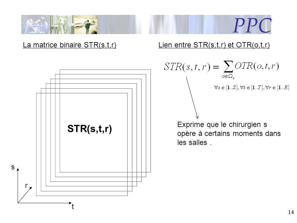 14 STR(s,t,r) t r s La matrice binaire STR(s,t,r) PPC Lien entre STR(s,t,r) et OTR(o,t,r) Exprime que le chirurgien s opère à certains moments dans le