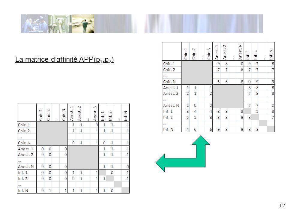 17 La matrice daffinité APP(p 1,p 2 )