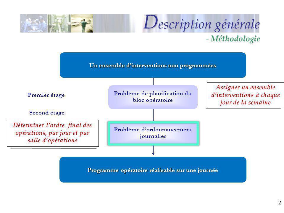 22 Premier étage Programme opératoire réalisable sur une journée Second étage Problème de planification du bloc opératoire Problème dordonnancement jo