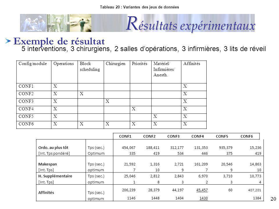20 R ésultats expérimentaux Exemple de résultat 5 interventions, 3 chirurgiens, 2 salles dopérations, 3 infirmières, 3 lits de réveil Tableau 20 : Var
