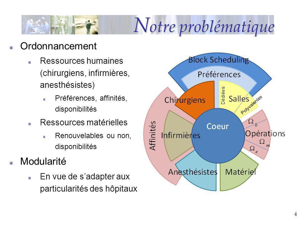 4 N otre problématique Ordonnancement Ressources humaines (chirurgiens, infirmières, anesthésistes) Préférences, affinités, disponibilités Ressources