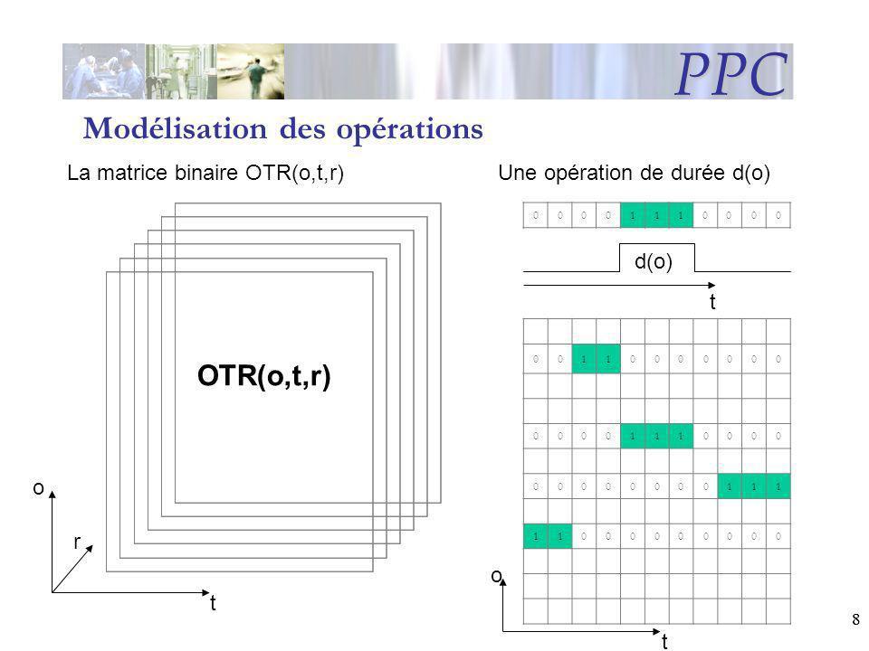 88 PPC OTR(o,t,r) t r o 00001110000 t d(o) Modélisation des opérations Une opération de durée d(o)La matrice binaire OTR(o,t,r) 00110000000 0000111000