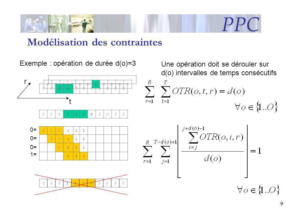 99 PPC Modélisation des contraintes Une opération doit se dérouler sur d(o) intervalles de temps consécutifs 00110000000 00011100000 000111 00111 0111