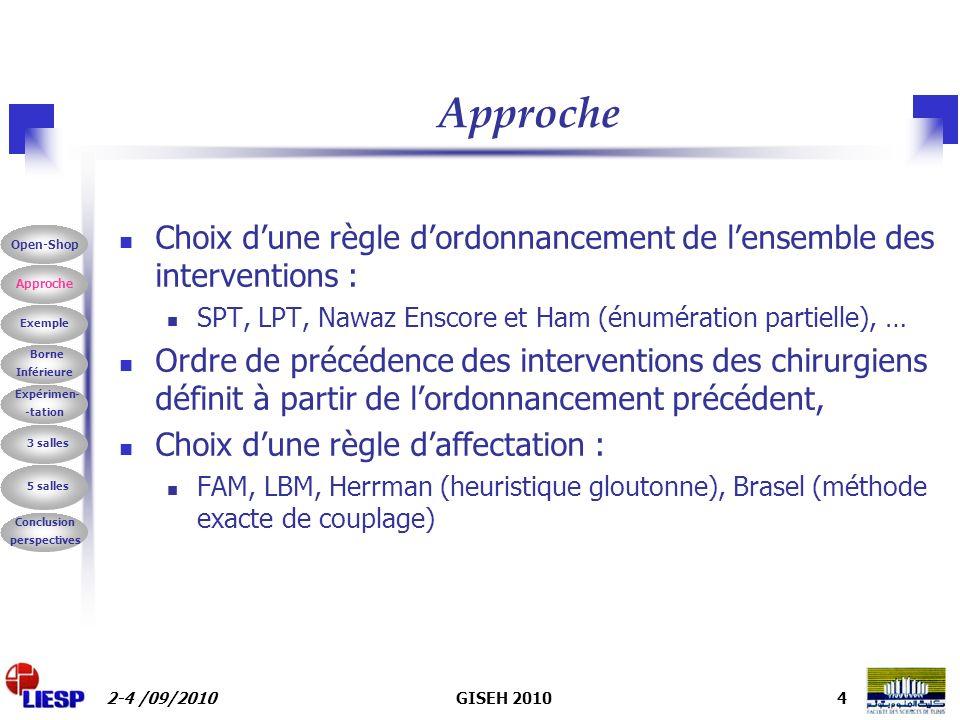 2-4 /09/2010GISEH 20104 Approche Choix dune règle dordonnancement de lensemble des interventions : SPT, LPT, Nawaz Enscore et Ham (énumération partielle), … Ordre de précédence des interventions des chirurgiens définit à partir de lordonnancement précédent, Choix dune règle daffectation : FAM, LBM, Herrman (heuristique gloutonne), Brasel (méthode exacte de couplage) Borne Inférieure Exemple Expérimen- -tation 3 salles 5 salles Conclusion perspectives Approche Open-Shop