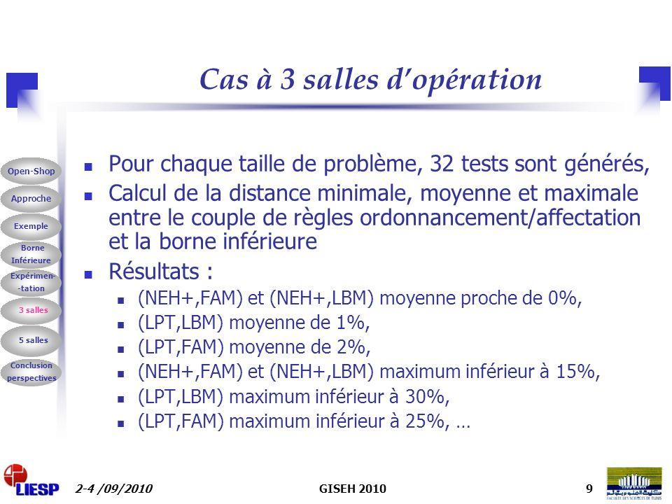 2-4 /09/2010GISEH 20109 Cas à 3 salles dopération Pour chaque taille de problème, 32 tests sont générés, Calcul de la distance minimale, moyenne et maximale entre le couple de règles ordonnancement/affectation et la borne inférieure Résultats : (NEH+,FAM) et (NEH+,LBM) moyenne proche de 0%, (LPT,LBM) moyenne de 1%, (LPT,FAM) moyenne de 2%, (NEH+,FAM) et (NEH+,LBM) maximum inférieur à 15%, (LPT,LBM) maximum inférieur à 30%, (LPT,FAM) maximum inférieur à 25%, … Borne Inférieure Exemple Expérimen- -tation 3 salles 5 salles Conclusion perspectives Approche Open-Shop