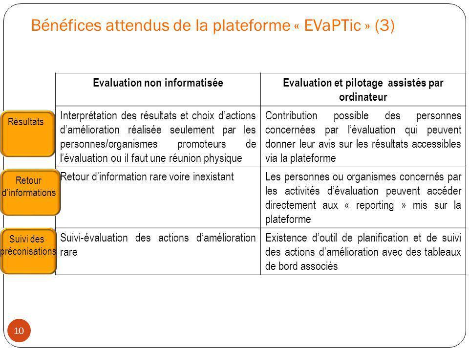 Bénéfices attendus de la plateforme « EVaPTic » (3) Evaluation non informatiséeEvaluation et pilotage assistés par ordinateur Interprétation des résul